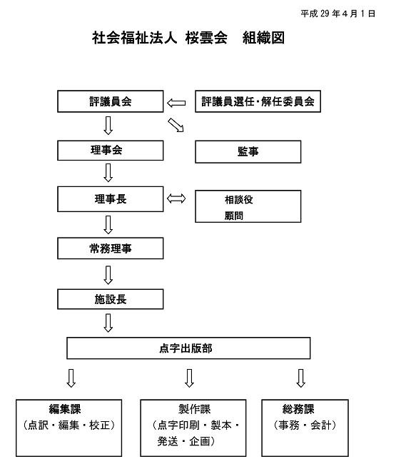 社会福祉法人桜雲会組織図(平成29年4月1日)。詳細はこの画像の後にあります。